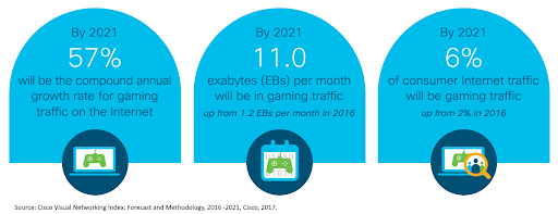 Cloud-based gaming is by far the most energy-intensive