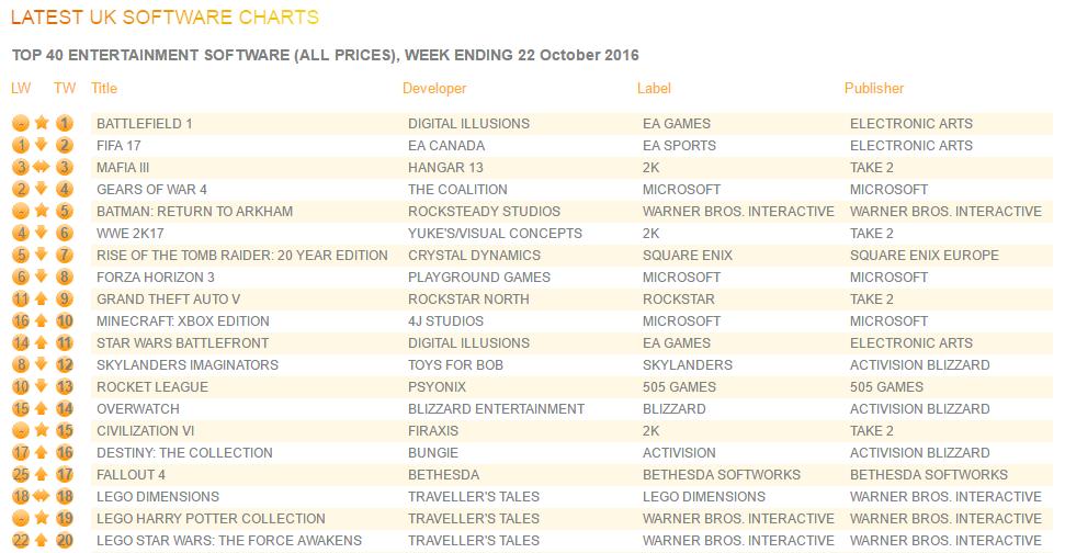 Gfk Chart Track October 16 22 2016 Battlefield 1