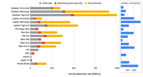 Network and Cloud-gaming Energy is Often More Than Half of Total Electricity Use 2016 Conditions