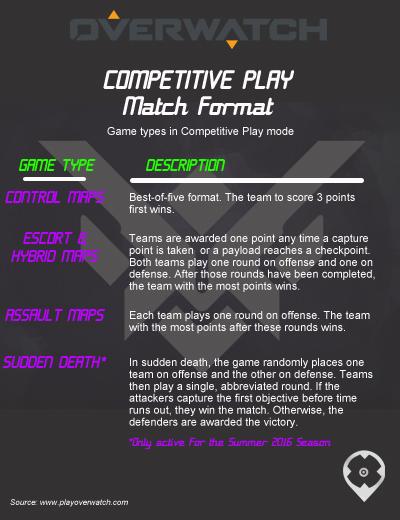 OverwatchCompetitivePlay2