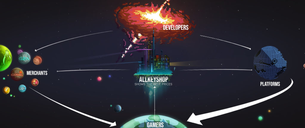 how allkeyshop works