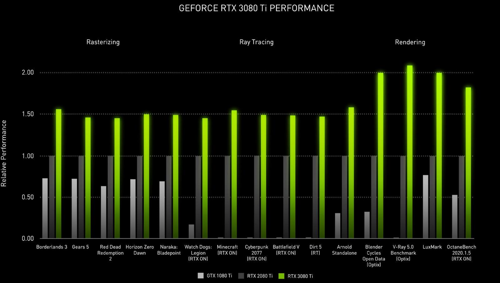 Is Nvidia 3080 ti good?