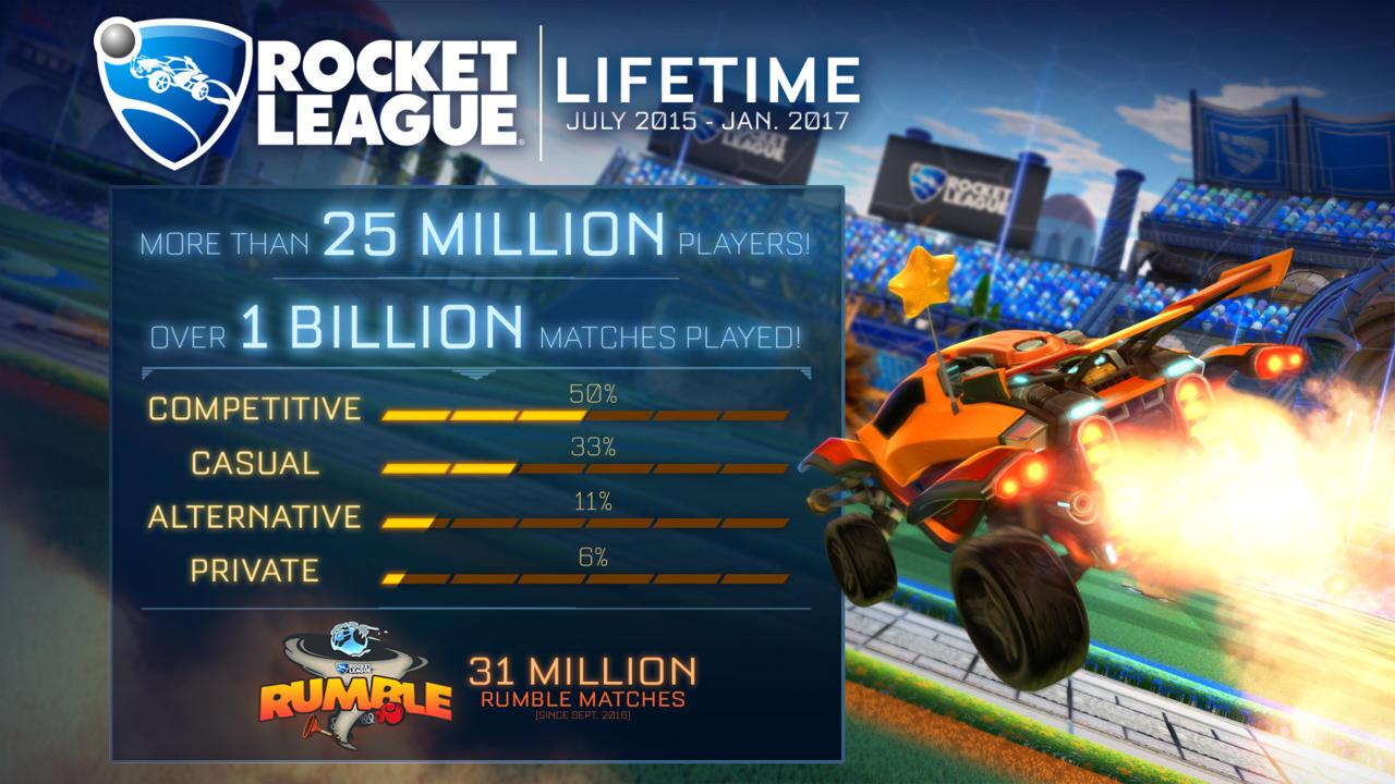 Rocket League Lifetime