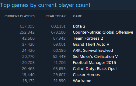 Steam Game and Player Statistics
