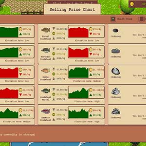 Selling Price Chart
