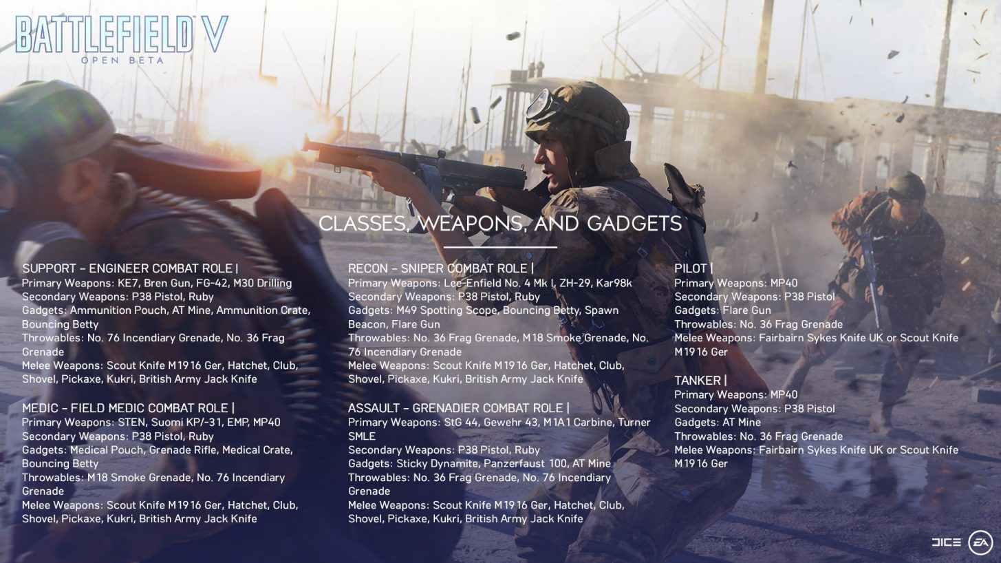 Battlefield 5 Open Beta Classes and Gear