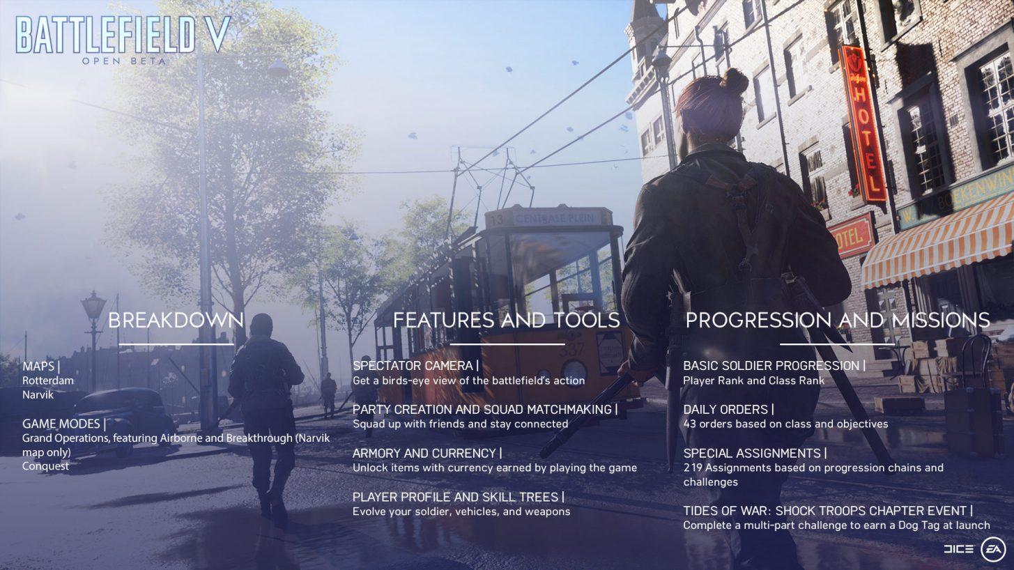 Battlefield 5 Open Beta Inclusions