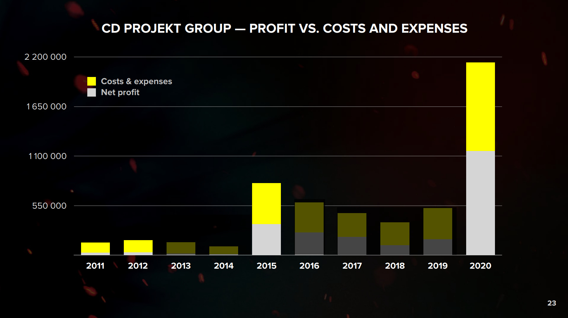 Profit Vs Cost and Expenses