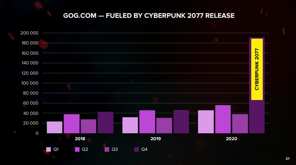 Cyberpunk 2077 GOG Sales