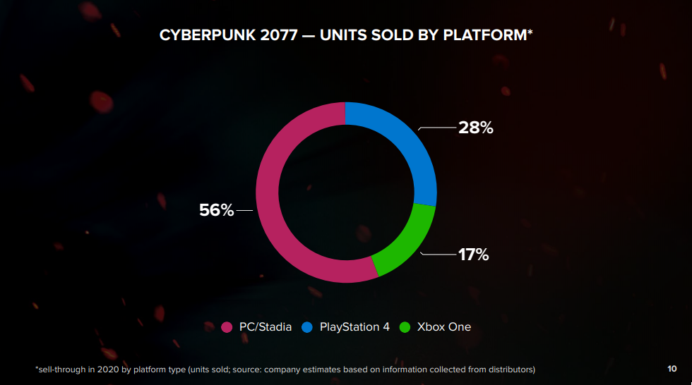 Cyberpunk 2077 Sales By Platform