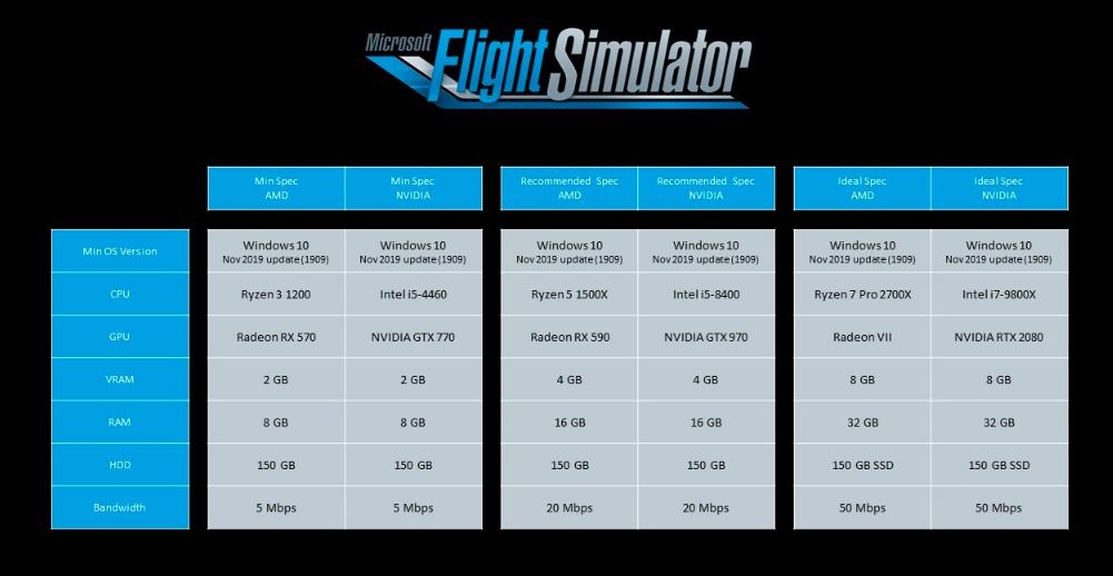 Microsoft Flight Simulator PC system requirements