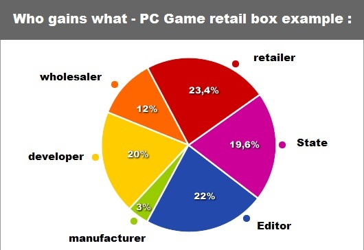 who-gains-what-pc-retail-box-sale-wholesale-retail-developer-manufacturer-editor-state