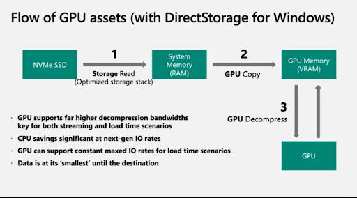 what is DirectStorage Windows 11?